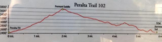 Mileage plus elevation gain to Fremont Saddle.